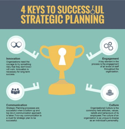Strategic Planning Success Factors